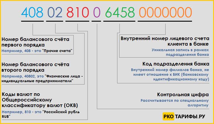 Структура банковского счета с расшифровкой